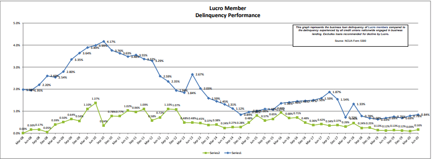 Lucro Delinquency Performance through June 2020