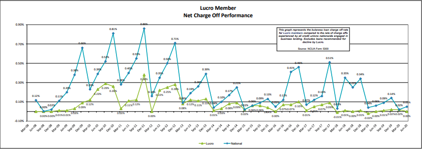 Lucro Net Charge Off Performance through June 2020