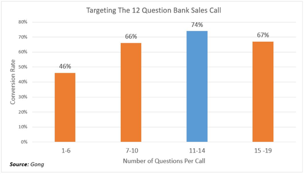 Gong chart showing average number of questions asked per banker call and the associated conversion rate